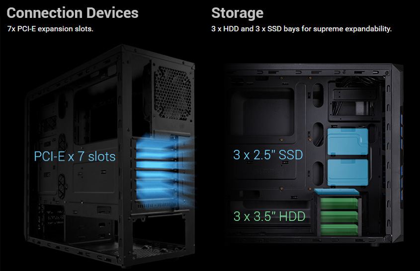 7x PCI-E expansions slots. 3X HDD and 3X SSD bays for supreme expandability