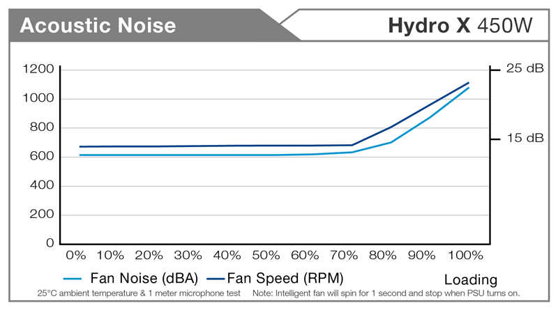 FSP Group Hydro X 450W Noise