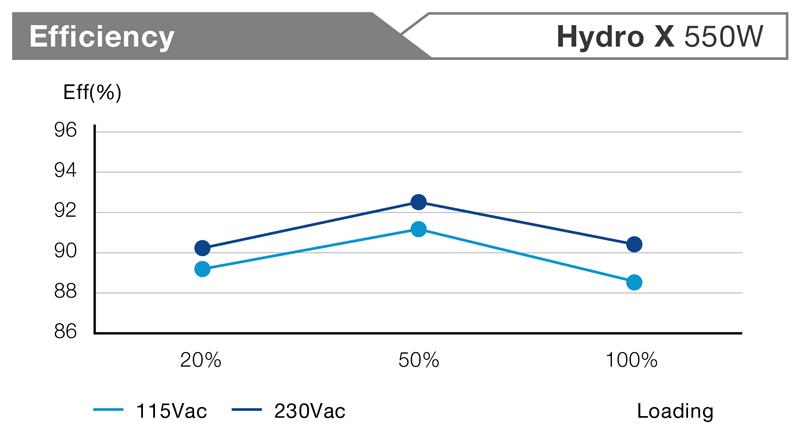 FSP Group Hydro X 550W Efficiency
