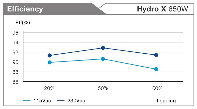 FSP Group Hydro X 650W Efficiency