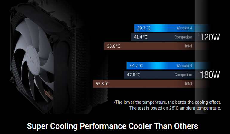 Super Cooling Performance